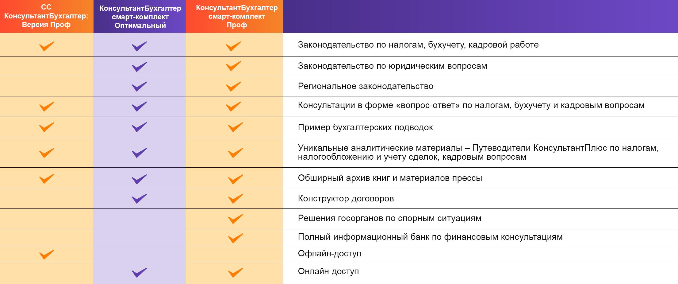 Консультант плюс консультации бухгалтеров ндфл декларации 2019